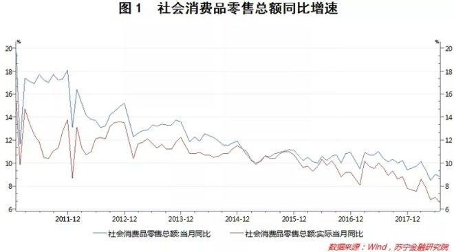 数据不会说谎 9张图告诉你中国居民消费的真相