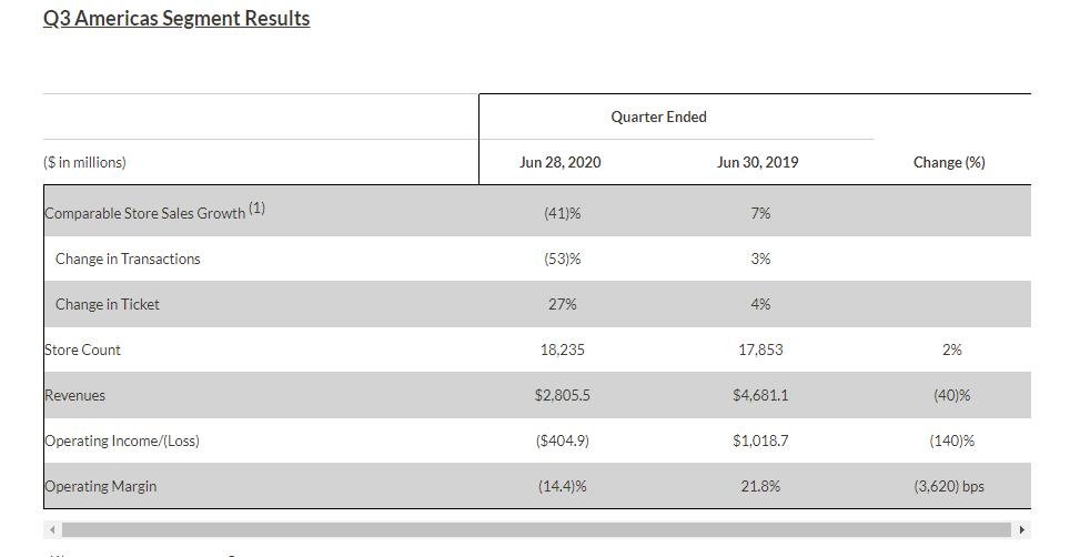 星巴克第三财季营收42亿美元:同比下降 38.2% 净亏损小于市场预期